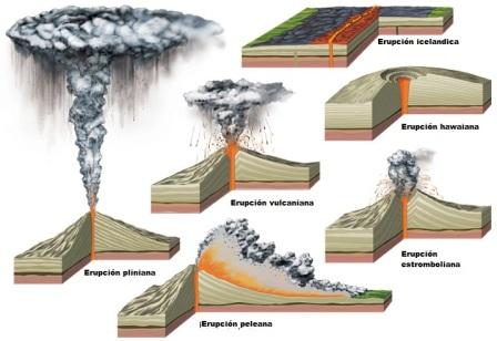 tipos de erupciones volcanicas